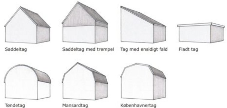 Hvilken tagform har mit hus?