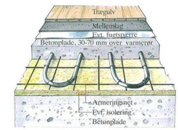 Fantastisk Vandbaseret gulvvarme SY14