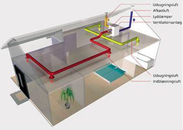 Moderne Genbrug af varme med varmegenvinding SW38