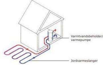 jordvarme fordele og ulemper
