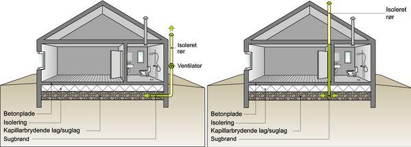 Usædvanlig Sådan virker et radonsug WD59